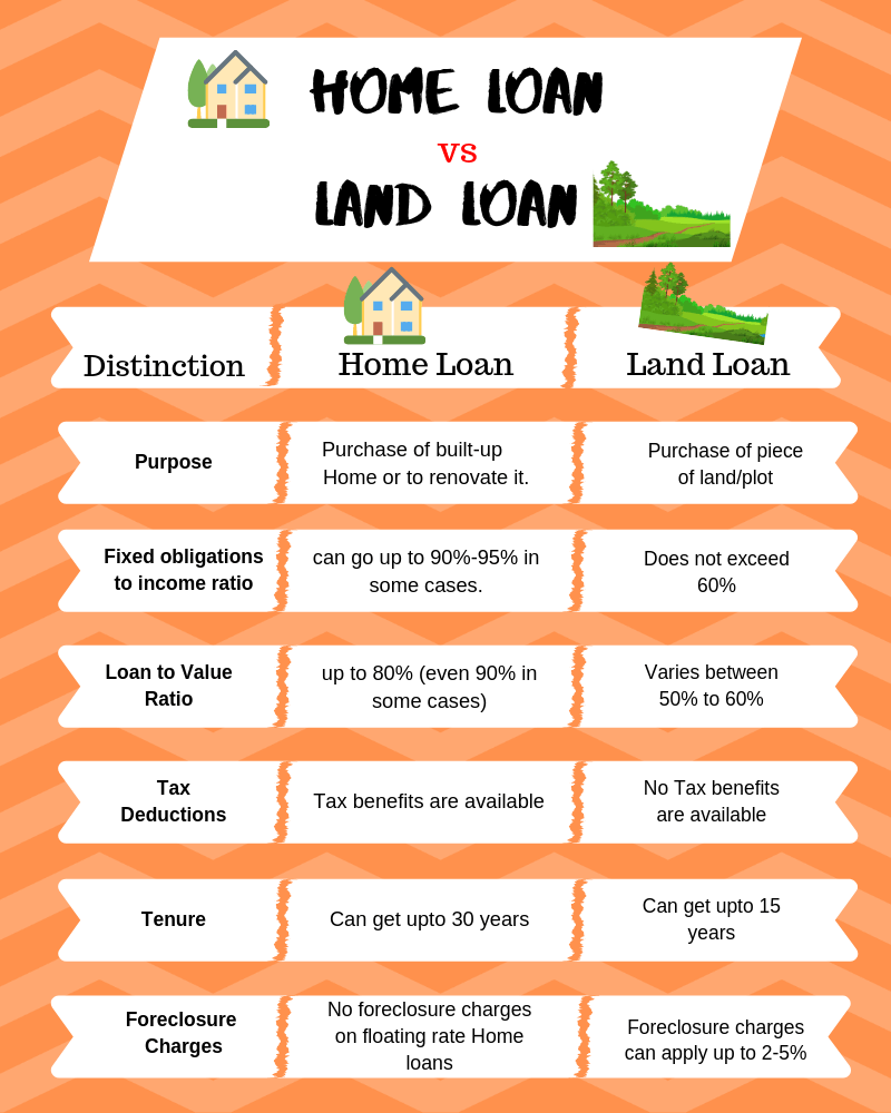 Home Loan VS Land Loan